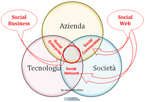 SocialBusiness